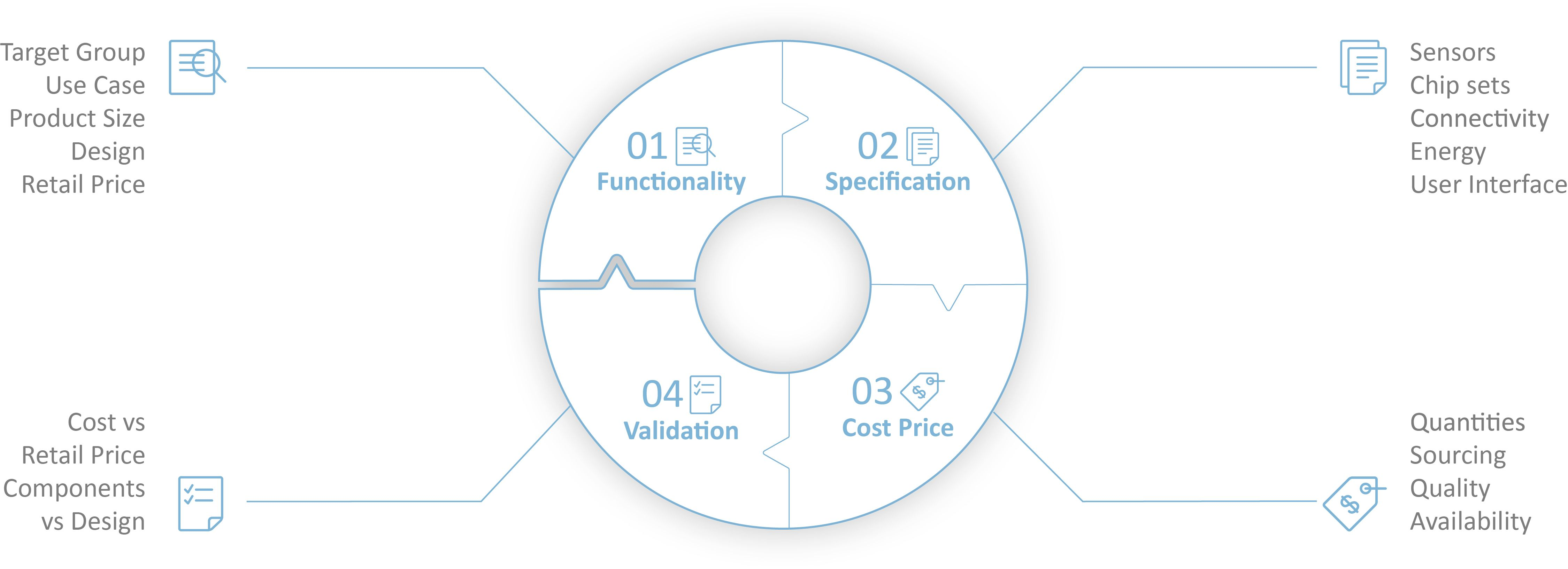 slimdesign Timeline IoT process